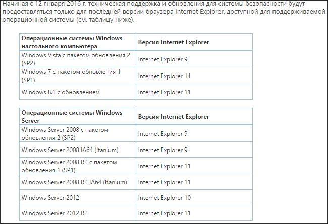 Microsoft прекращает официальную техническую поддержку Windows 8