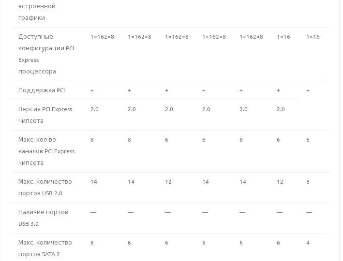 Характеристики чипсетов: Intel P55, H55, H57, Q57 и Intel 3400, 3420, 3450