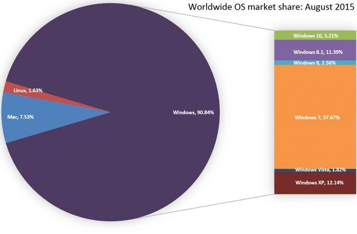 Windows 10 уже занимает 5.21% рынка операционных систем