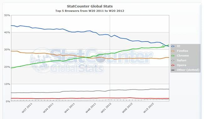 Обзор Google Chrome, Гугл Хром