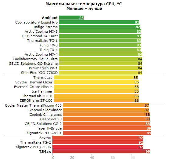 Термопаста для процессора: какая лучше и что выбрать?