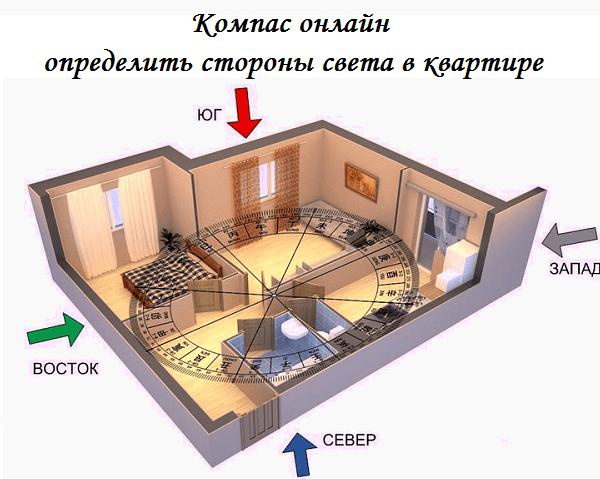 Компас онлайн определить стороны света в квартире