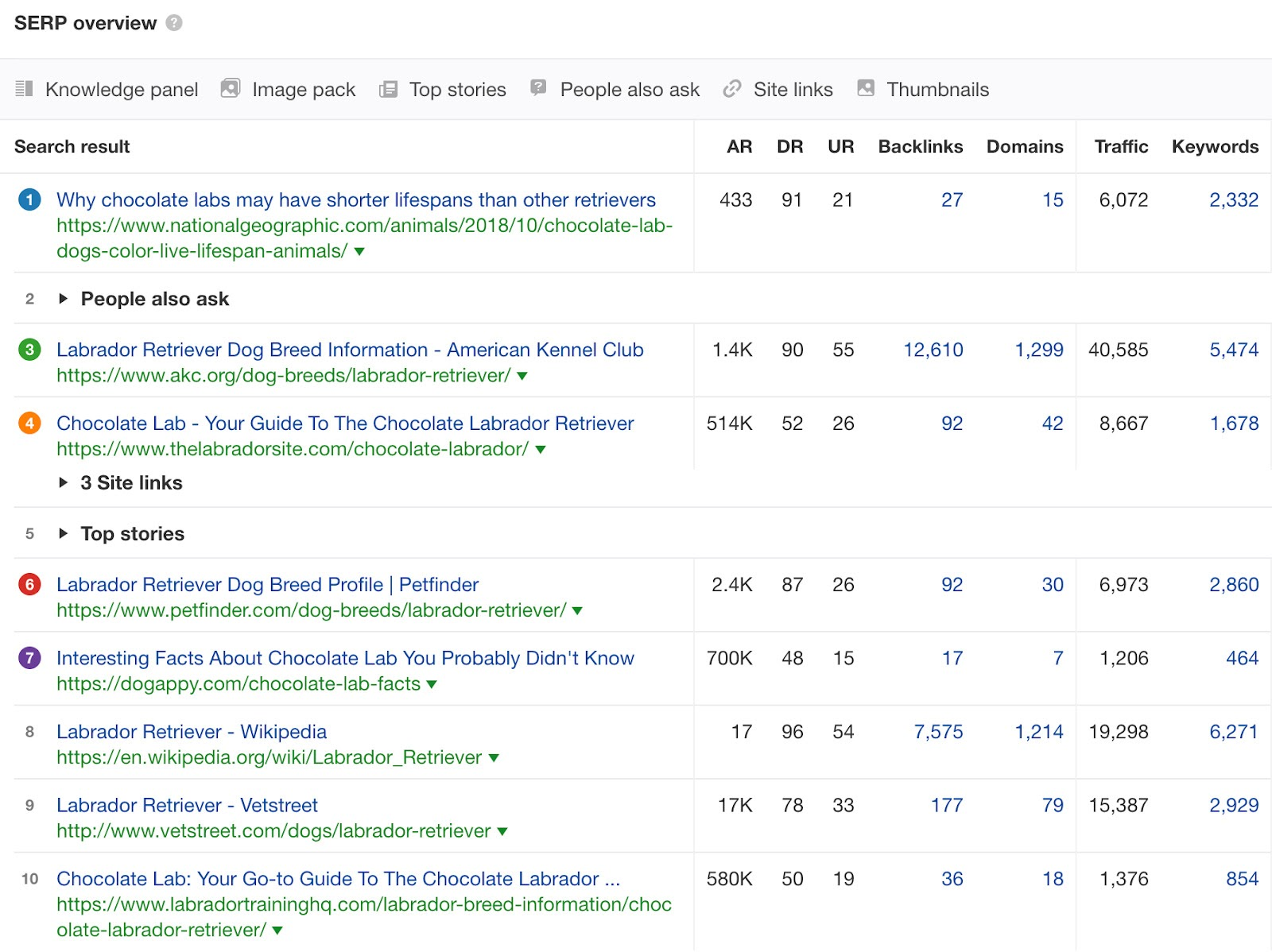 Объем трафика сайтов с первой страницы выдачи. Сайты с позиций 3, 8, 9 получают в разы больше трафика, чем сайт из ТОП-1
