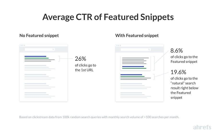Процент кликов по блокам с быстрыми ответами из предыдущего исследования Ahrefs.