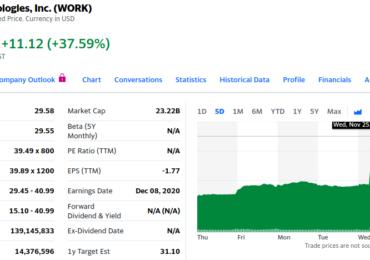 На волне слухов о поглощении компанией Salesforce стоимость Slack взлетела почти на 40%