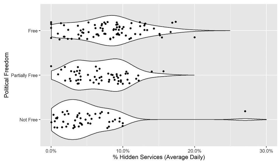 В более политически «свободных» странах доля трафика скрытых сервисов выше, чем в «частично свободных» или «несвободных»