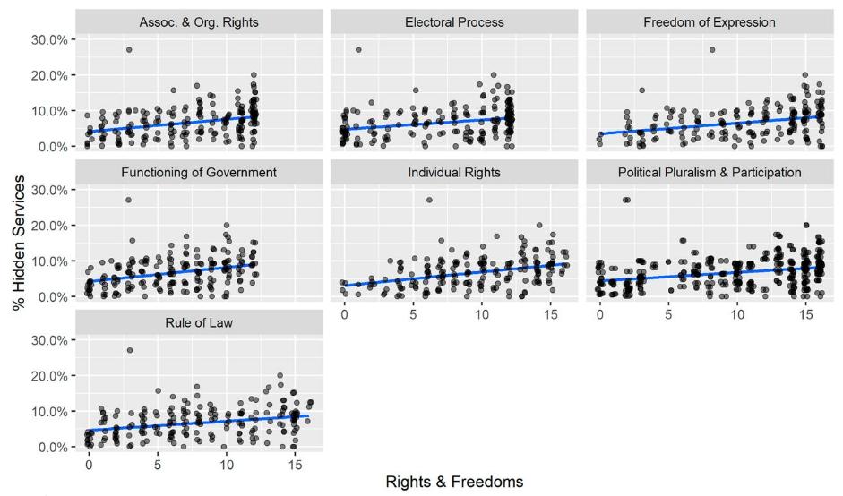 Синяя линия на каждом графике представляет показывает связь между каждой подкатегорией политической свободы и скрытым трафиком