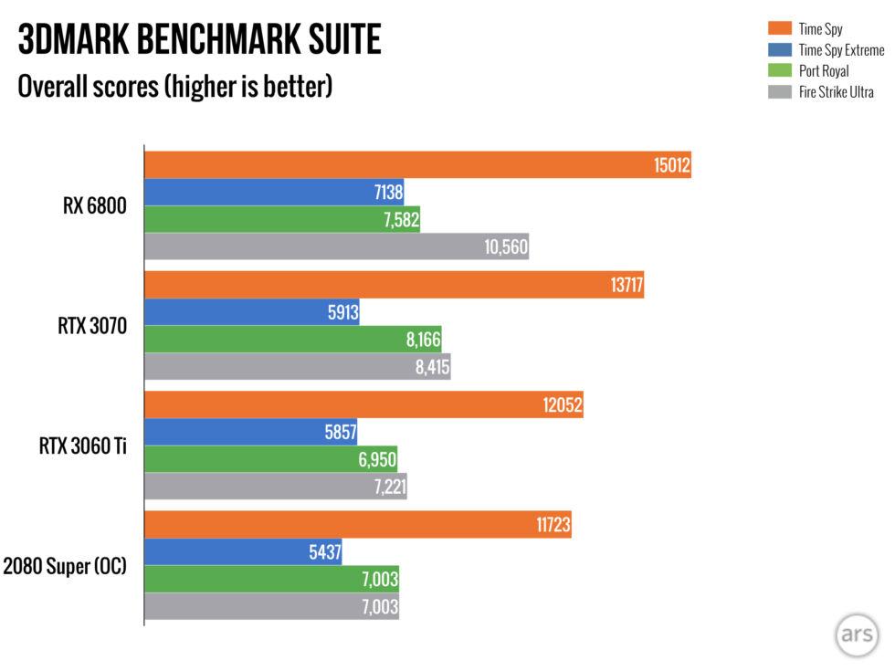 NVIDIA представила GeForce RTX 3060 Ti