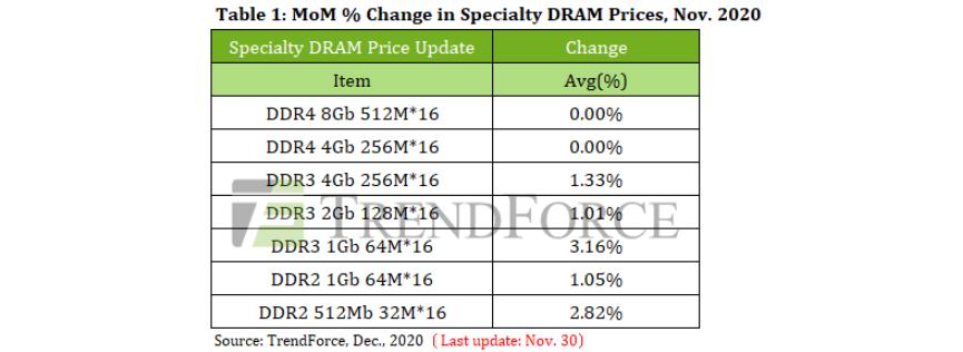 Память DDR2 и DDR3 подорожала в ноябре. Цены на модули DDR4 пока стабильны
