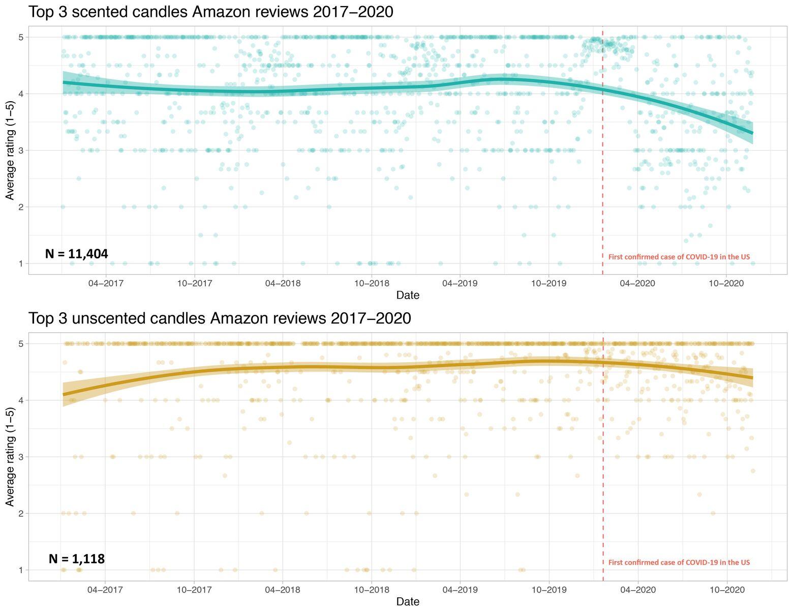 Сравнение оценок трёх самых популярных ароматических свечей (вверху) и свечей без запаха (внизу). Вертикальная красная линия показывает первый зарегистрированный случай новой коронавирусной инфекции в США.