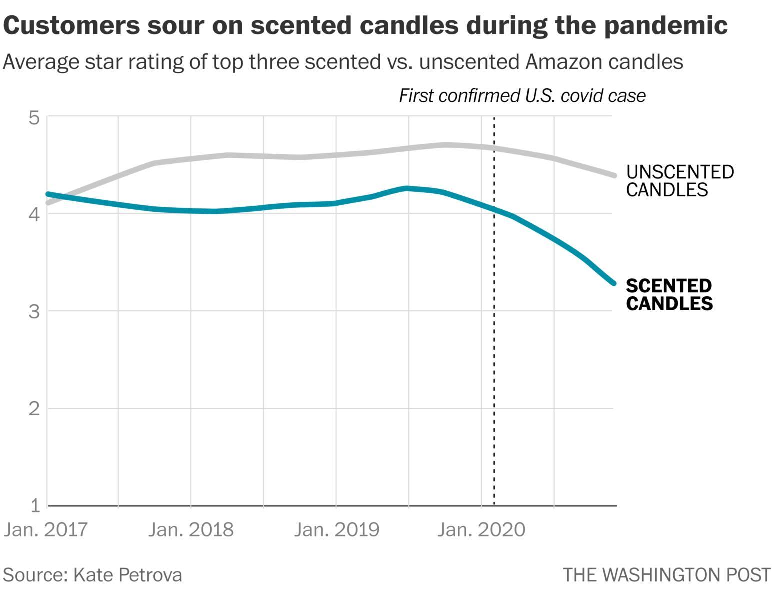 Сравнение средней оценки ароматических свечей (выделено цветом) и свечей без запаха на Amazon.com. Пунктирная вертикальная линия показывает первый выявленный случай COVID-19 на территории США. График Washington Post.
